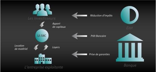 Schéma de fonction Girardin industriel