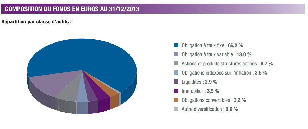 Composition du fonds en euro Actif General Suravenir