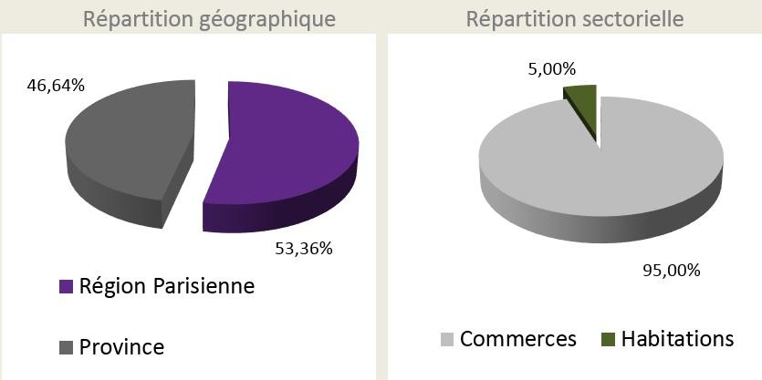 Composition de l'actif de la SCPI Cristal Rente