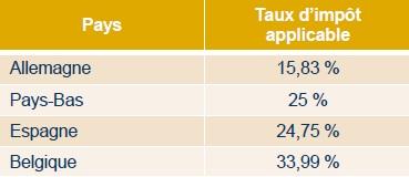 Fiscalité des revenus fonciers en Espagne, Hollande, Belgique et Allemagne