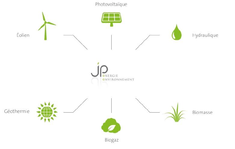 JP Energies Environnement