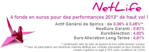 Le rendement 2013 des fonds en euro Netlife de Spirica