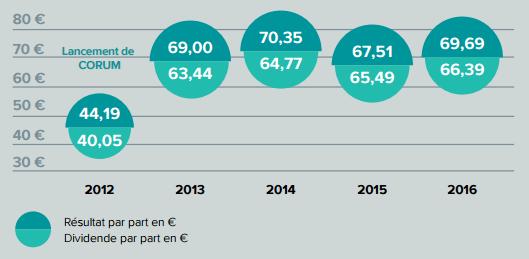 Distribution de dividende SCPI Corum Convictions