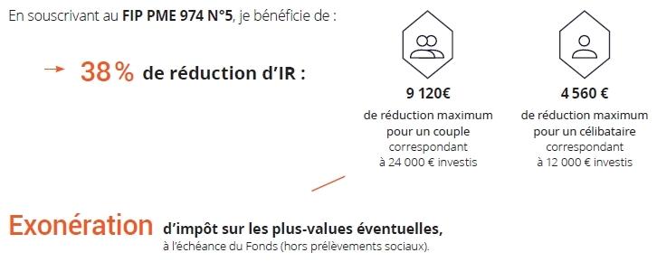 Les avantages fiscaux FIP Corse PME 974 N°5